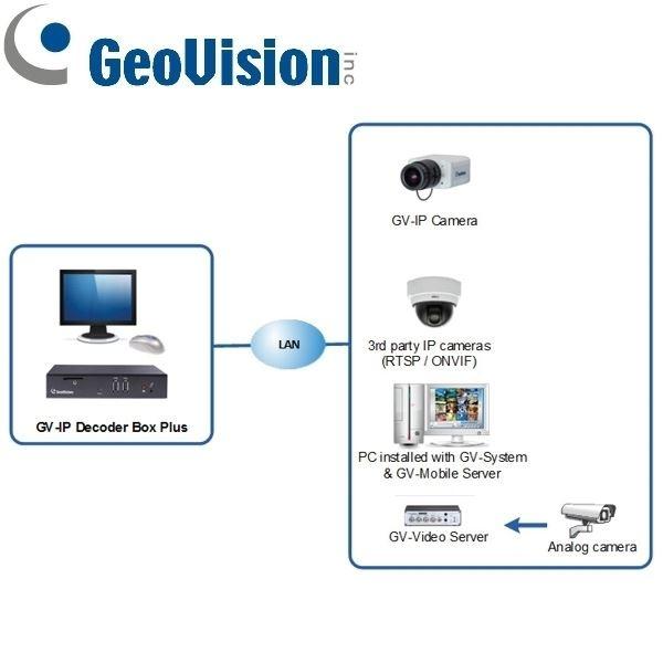 GV-IP DECODER BOX ULTRA - FRS-Online de